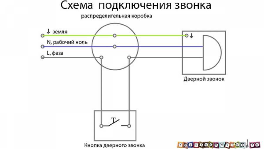 Беспроводной звонок на дверь в квартиру, как установить своими руками, схема, отзывы » verydveri.ru