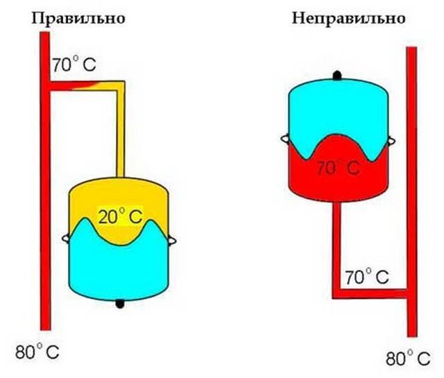 Расширительный бак для отопления закрытого типа: принцип работы и устройство + как выбрать и установить в систему