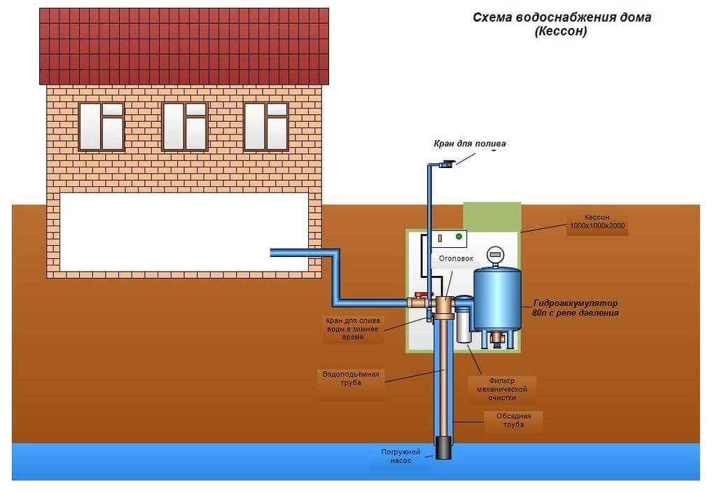 Схема подачи воды из колодца в дом вместо централизованного водоснабжения