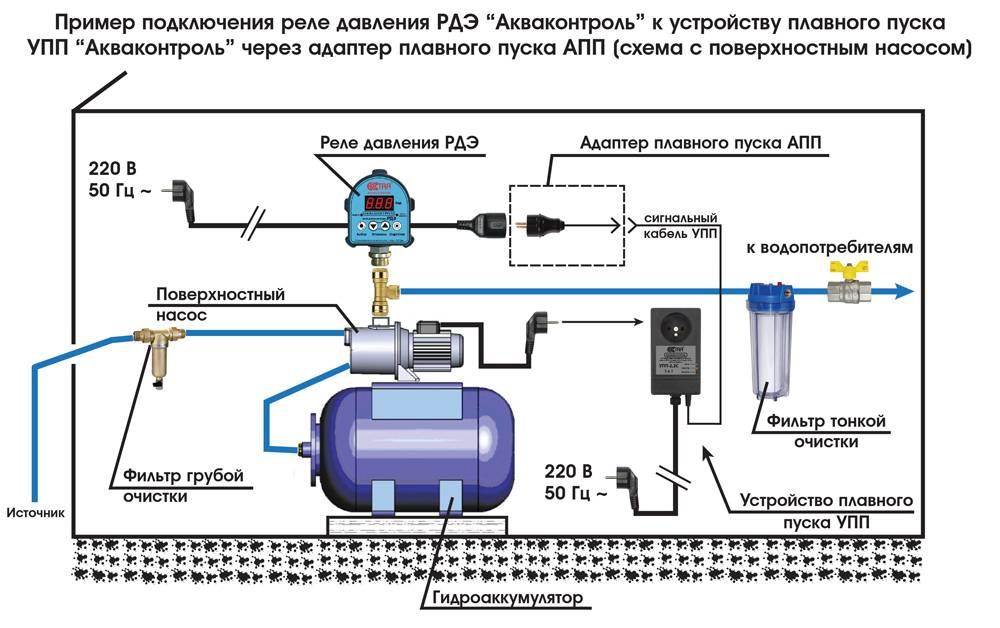Установка и подключение насосной станции своими руками - схемы и порядок работ