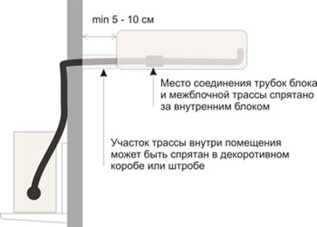 Выбор мощности кондиционера по площади помещения