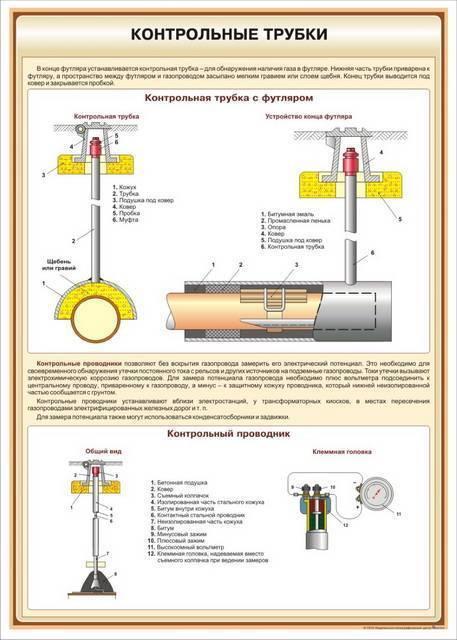 Контрольная трубка на газопроводе: для чего нужна + как производится ее установка на футляр | отделка в доме