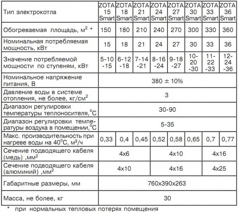 Обзор моделей пеллетных котлов марки зота