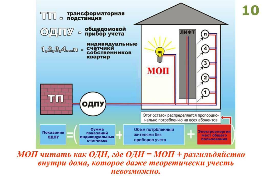 Общедомовой прибор учета тепла в многоквартирном доме в  2021  году