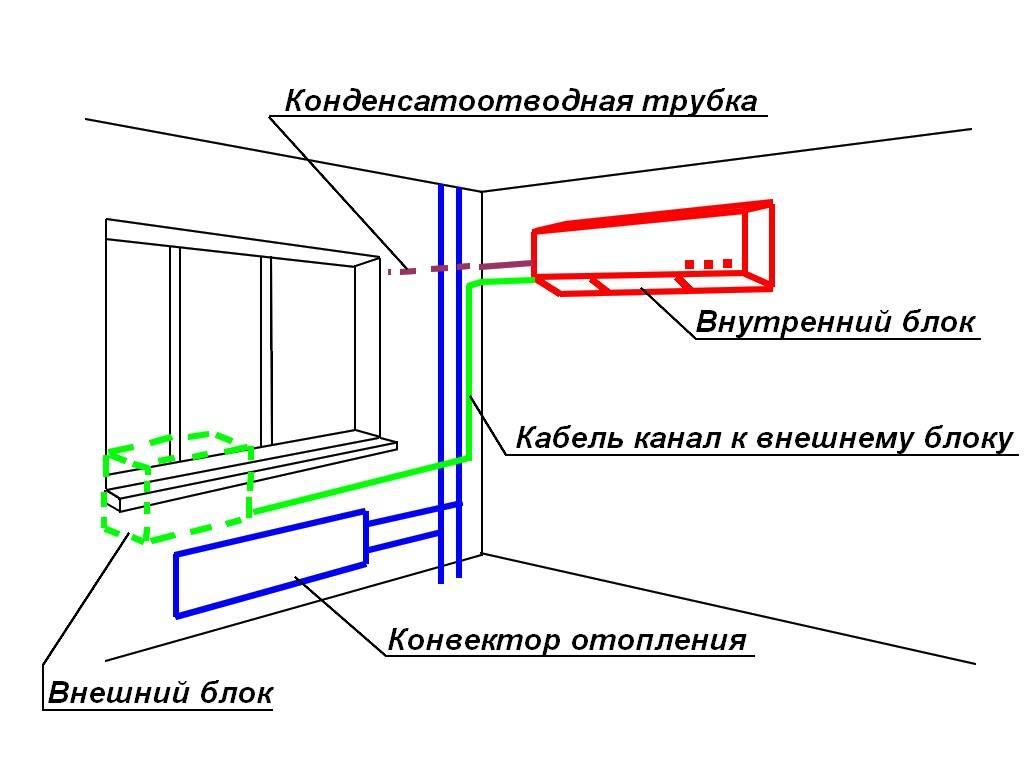 Установка кондиционера в 2 этапа