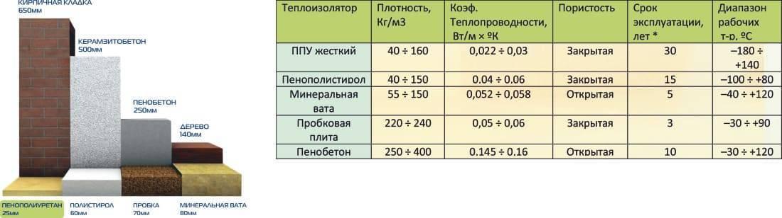 Пенопласт или пеноплекс: что лучше выбрать для утепления