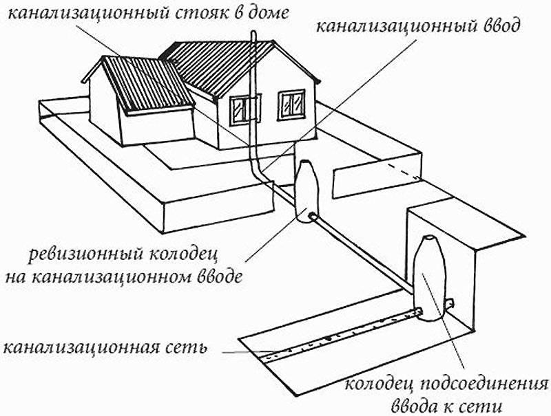 Подключение водопровода и канализации центральной сети - гидканал