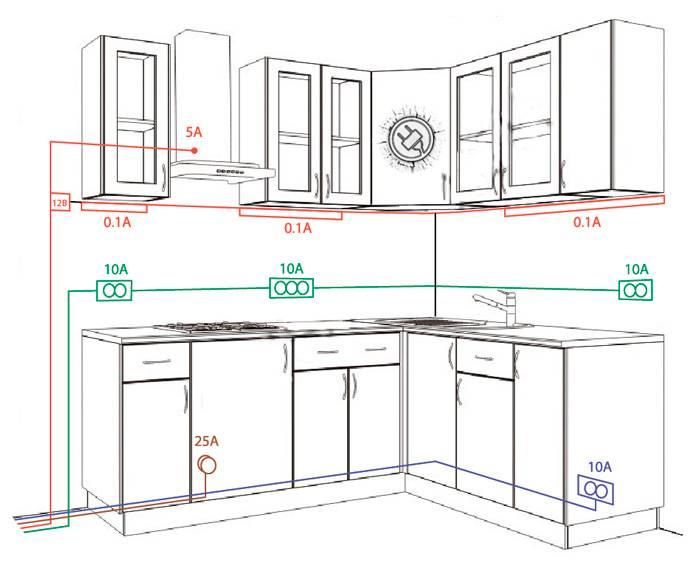 Варианты установки розеток на кухне и обязательные правила для соблюдения по технике безопасности