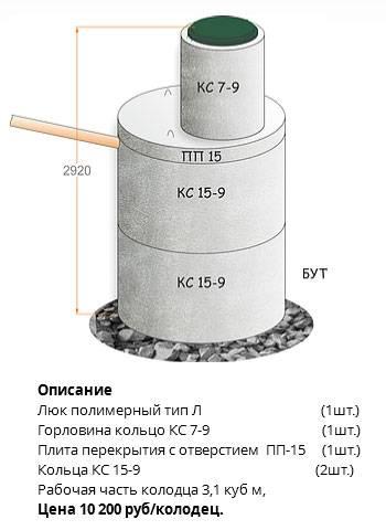 Пластиковые вставки в бетонные кольца колодца (септика)