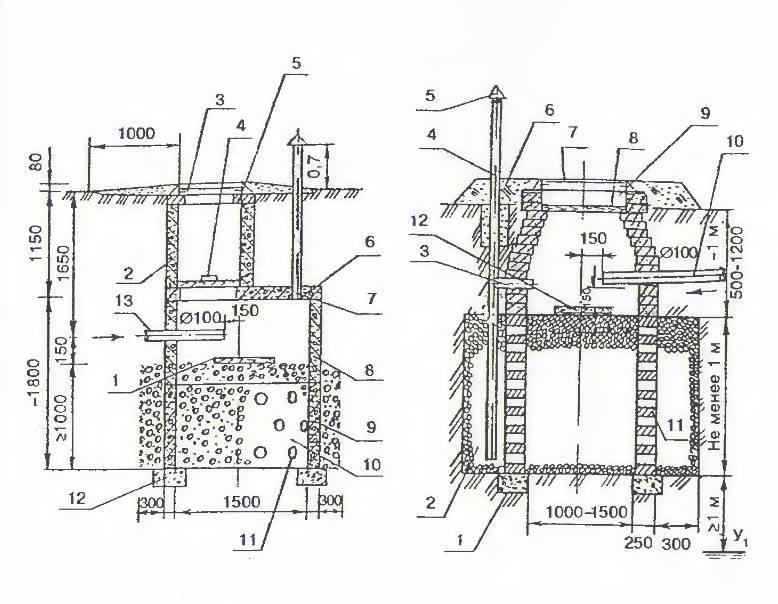 Фильтрующий колодец: устройство фильтрационного сооружения | отделка в доме