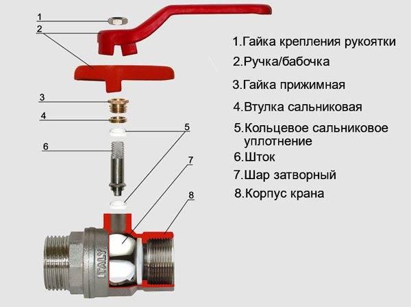 Открытый или закрытый вентиль: как определить положение крана