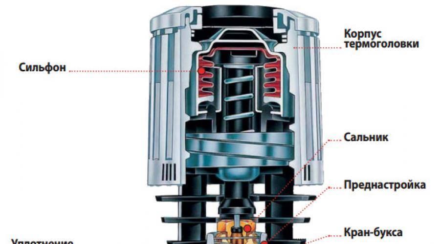Устройство и принцип работы термостатического вентиля