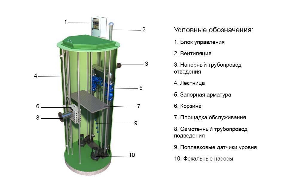 Устройство и преимущества использования канализационных насосных станций (кнс) для частного дома