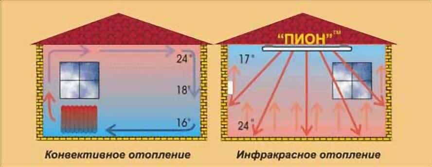 В чем заключается вред инфракрасного обогревателя для организма: способы защиты