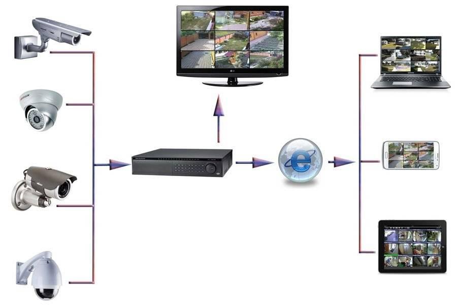 Ip-камеры видеонаблюдения: принцип работы, характеристики, как подключить своими руками, рейтинг лучших для улицы и квартиры