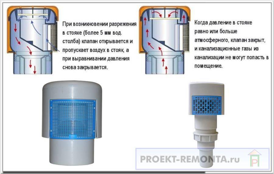 Вакуумный клапан для канализации: клапан вакуумный канализационный, принцип работы, назначение, преимущества и недостатки