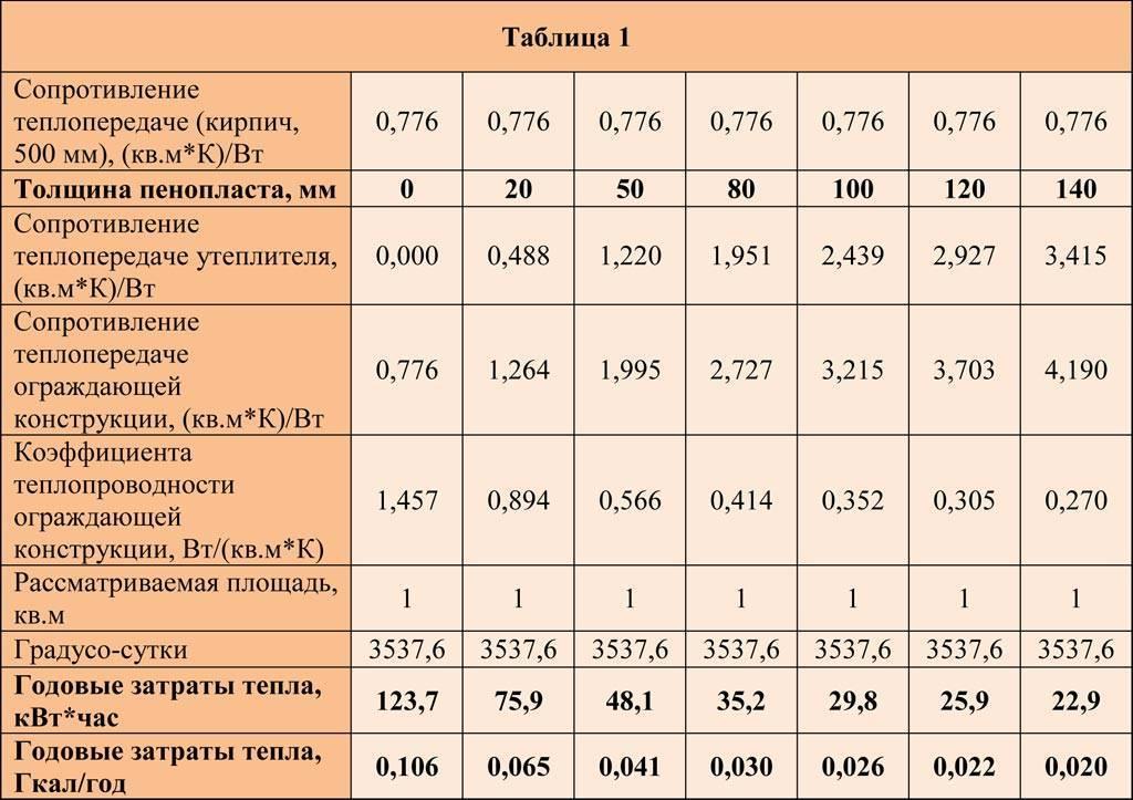 Пеноплекс утеплитель – разновидности, свойства и основные параметры