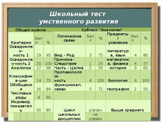 Тест интеллектуального потенциала детей и подростков — psylab.info