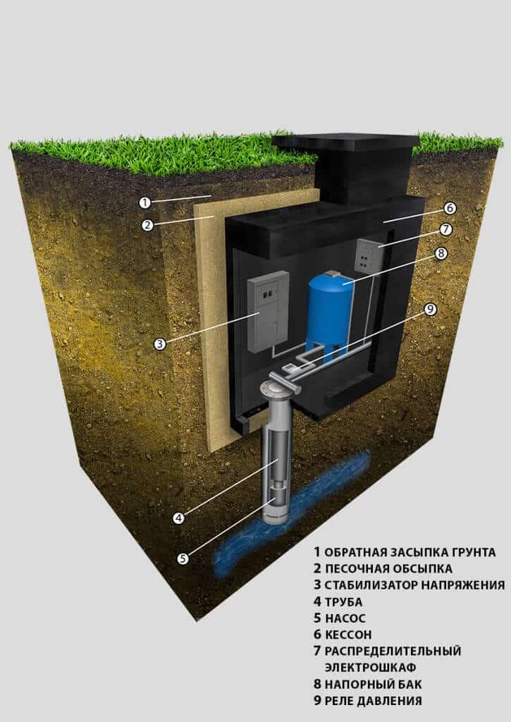 Обустройство скважины с кессоном: поэтапный инструкция и разбор технических нюансов