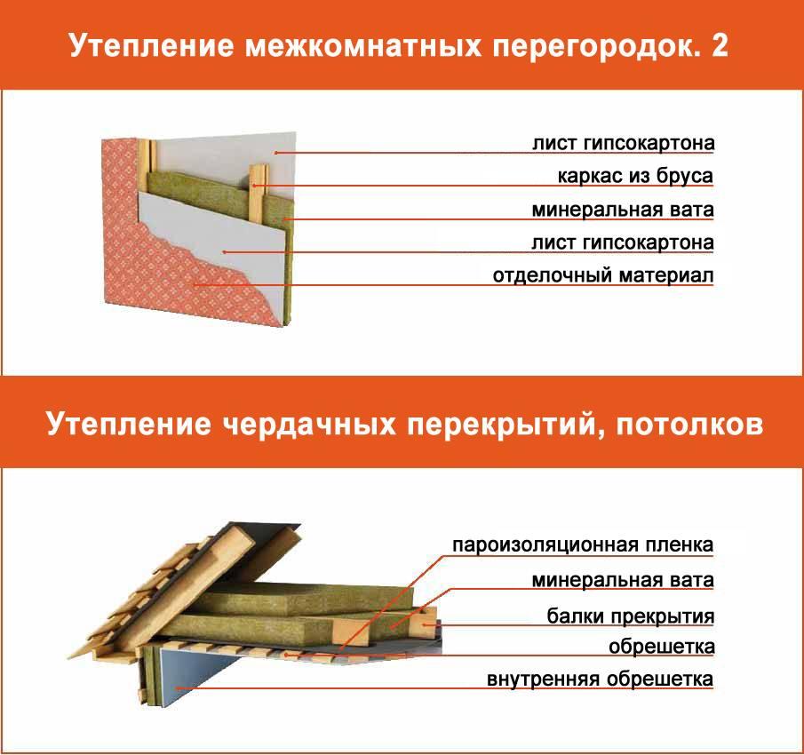 Эффективные и простые решения для утепления потолков в частных домах
