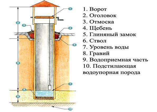 Качественное устройство отмостки вокруг колодца