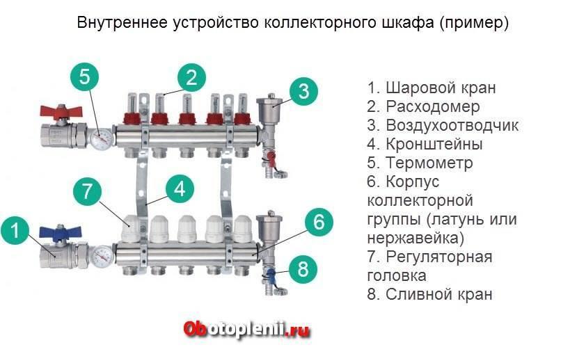 Для чего нужен распределительный коллектор отопления