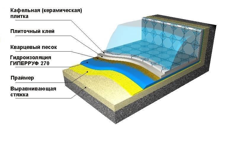 Материалы для гидроизоляции бассейнов: обзор видов + как выбрать | отделка в доме