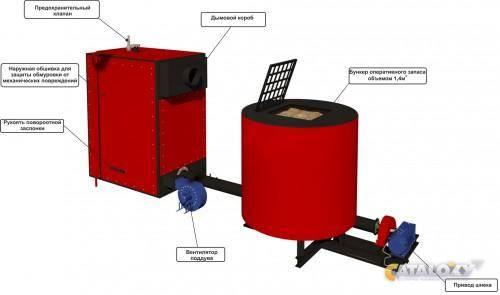 Твердотопливные котлы длительного горения: обзор популярных моделей, стоимость