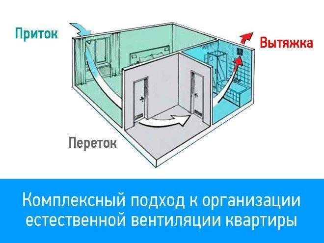 Как проверяют работу вентиляции в квартирах: от простых способов до спецприборов