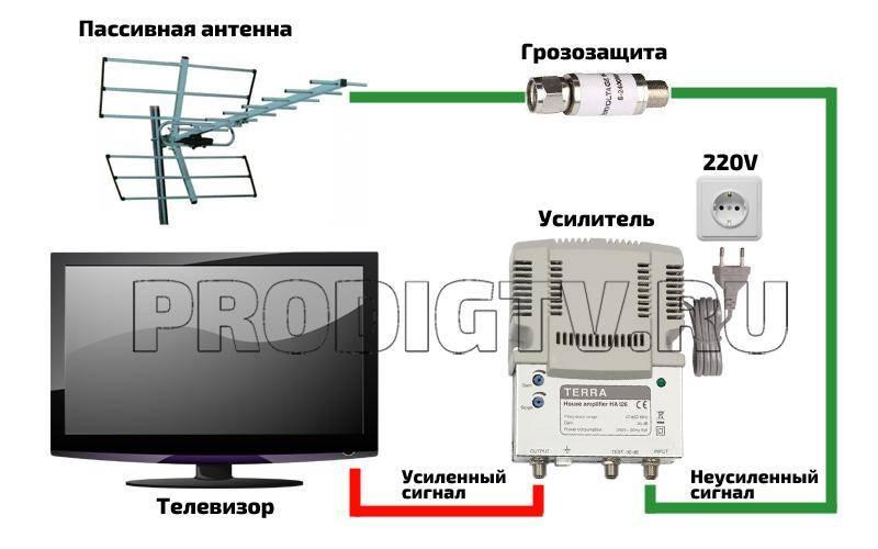 Рекомендации по выбору антенны для цифрового телевидения