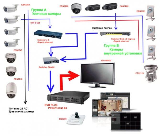 10 глупых ошибок при подключении видеонаблюдения - взлом камер, выбор кабеля, блока питания, крепеж.
