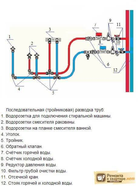 Разводка полипропиленовых труб в ванной: виды, схемы, укладка