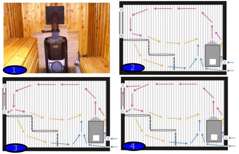Вентиляция басту в бане: плюсы и минусы, инструкция