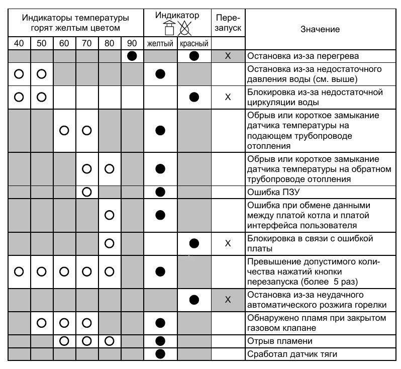 Основные неисправности и коды ошибок газовых котлов висман и рекомендации по их обслуживанию -