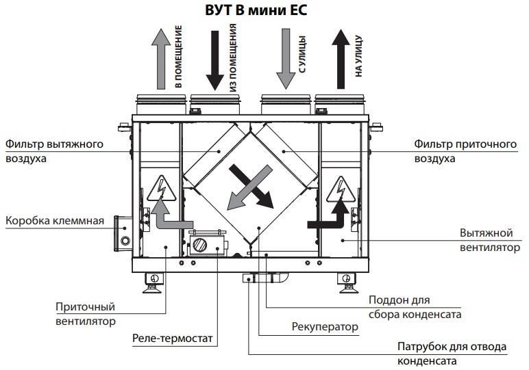 Приточно-вытяжная вентиляция: принцип работы, виды установок и монтаж (в квартире и частном доме)