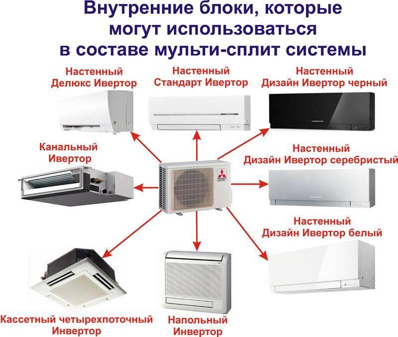 Принципы работы и устройство канального кондиционера