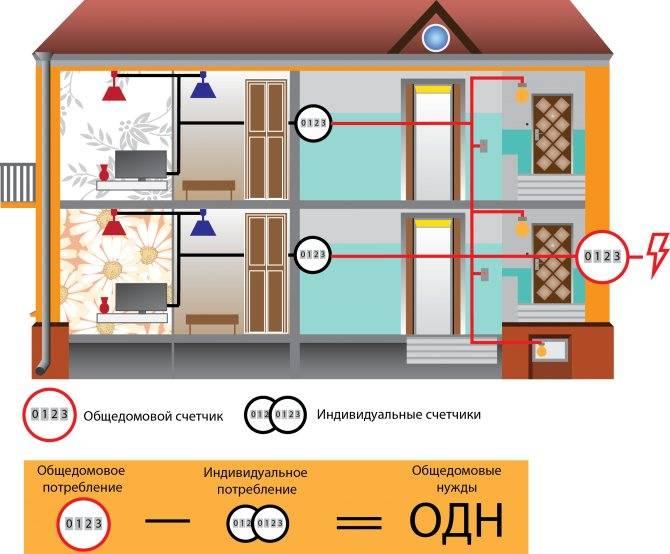 Общедомовой прибор учета тепла в многоквартирном доме: благо или наказание