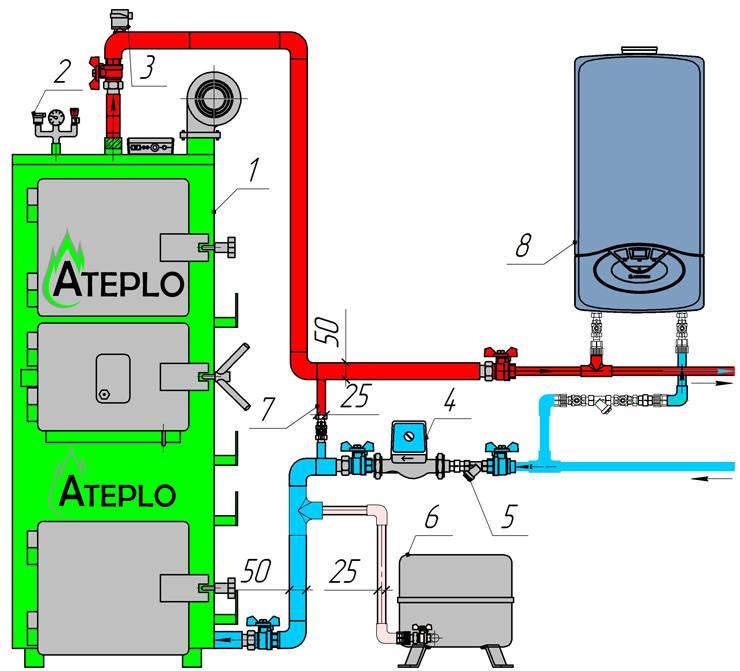 Подключаем твердотопливный котёл к системе отопления: проблемы и их решение