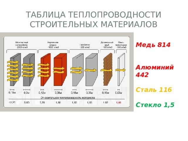 Теплопроводность строительных материалов: сравнение (таблица) по толщине, коэффициент, снип
