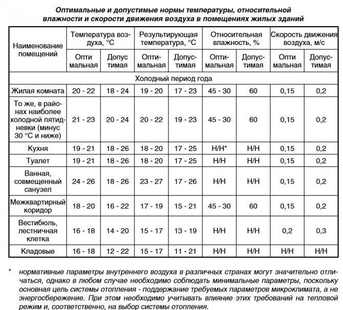 Комнатная температура: какой она должна быть в жилых помещениях | pgbonus россия