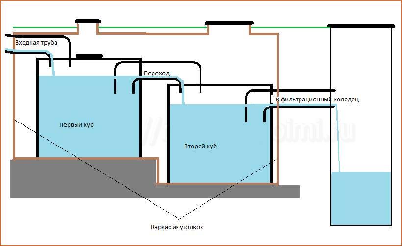 Как сделать септик из еврокубов своими руками: пошаговый инструктаж по сборке