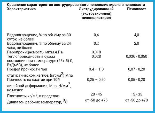 Пенополистирол экструдированный: характеристики, критерии выбора, сфера использования