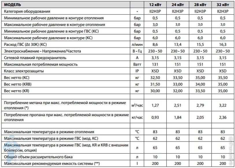 Топ-10 лучших настенных газовых котлов – рейтинг 2021 года