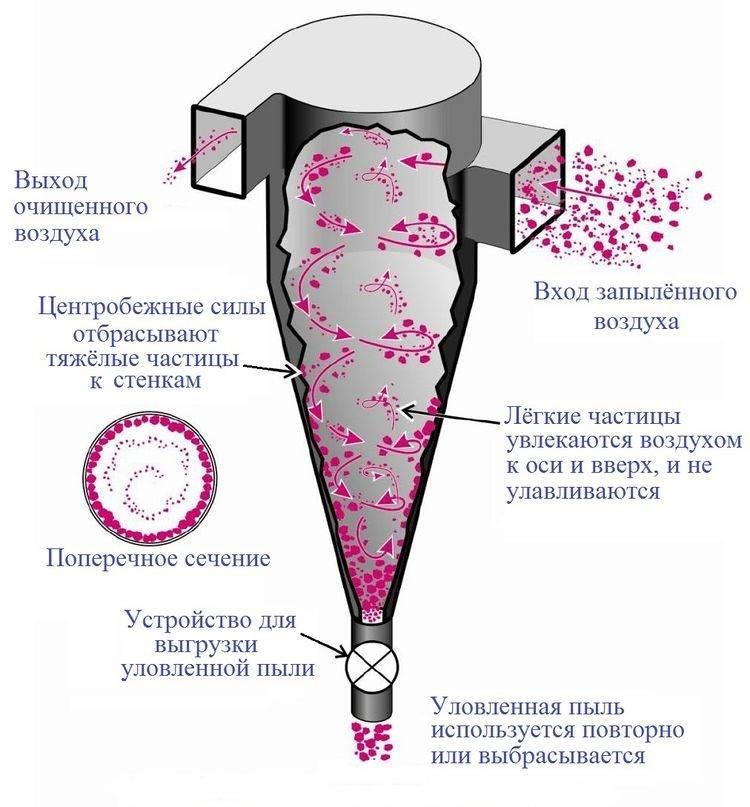 Циклонный фильтр для пылесоса - что это такое, циклонный пылесборник, что лучше, фильтр или контейнер
