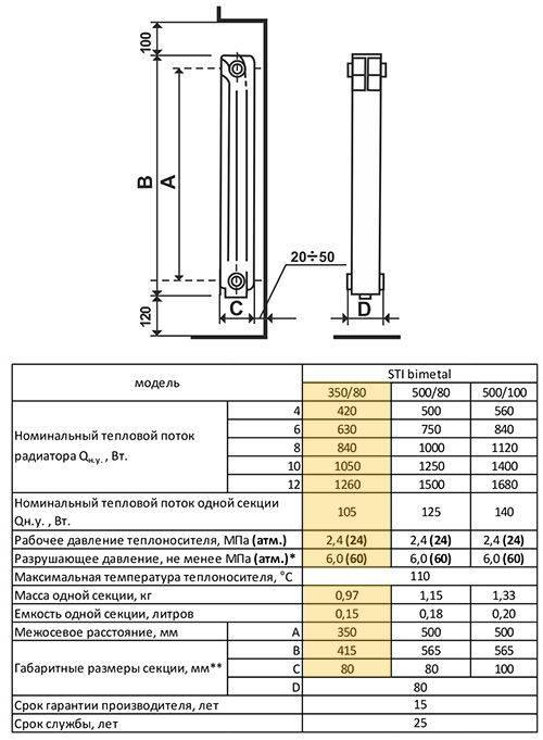 Радиаторы global или радиаторы sira - какие лучше, сравнение, что выбрать, отзывы 2021