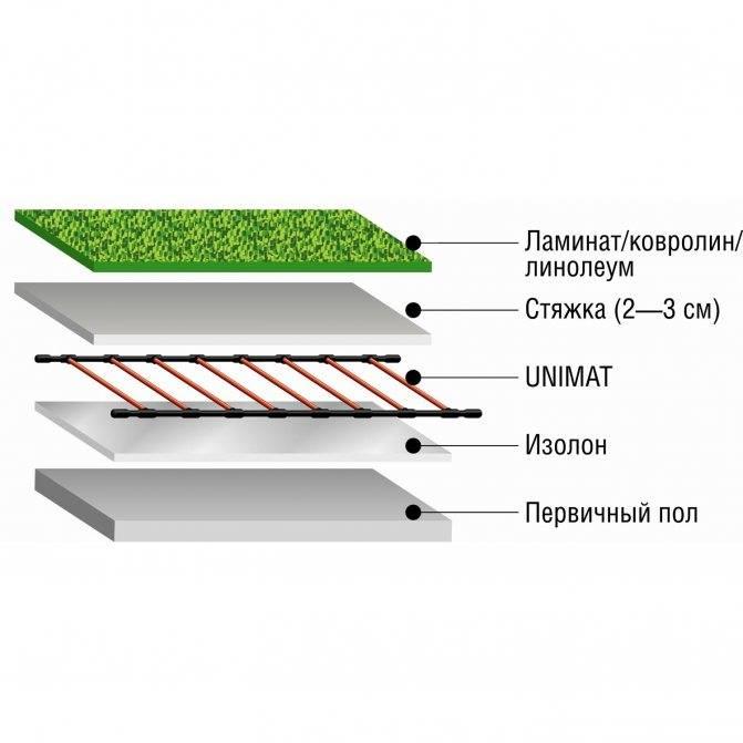 Инфракрасные теплые полы, как монтировать под ламинат, линолеум и плитку на бетонный и деревянный пол