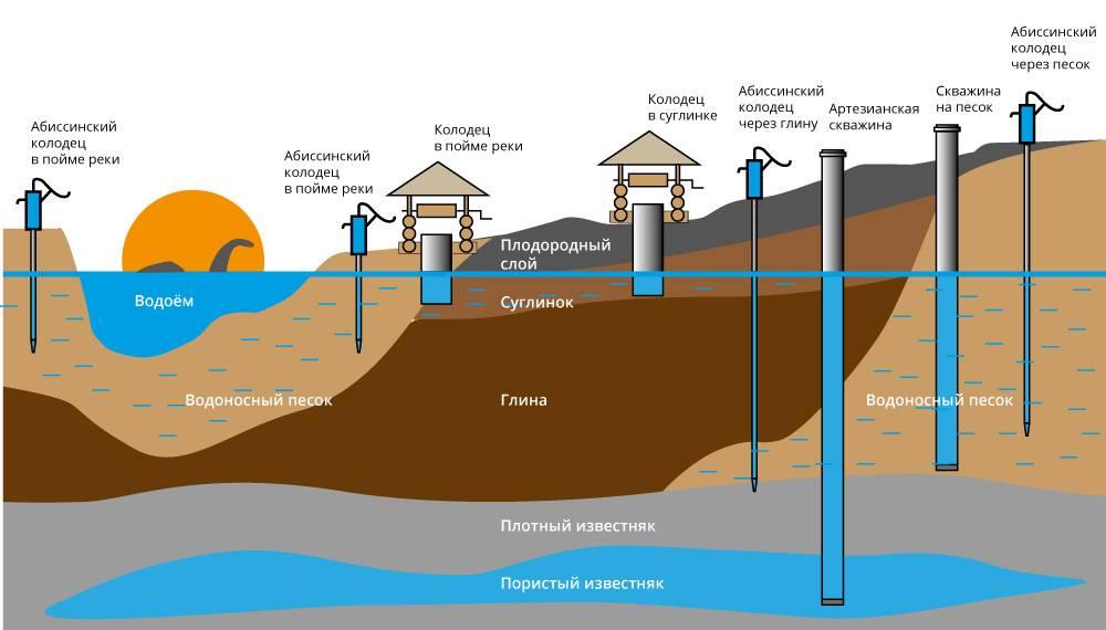Как найти воду для колодца своими руками: обзор самых эффективных способов поиска воды на участке