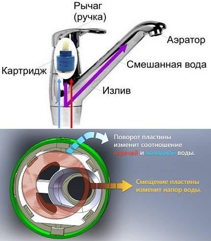 Устройство водопроводного шарового крана — схемы и детали