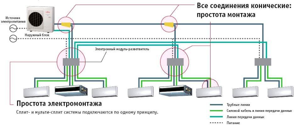 Установка, монтаж и подключение мульти-сплит системы