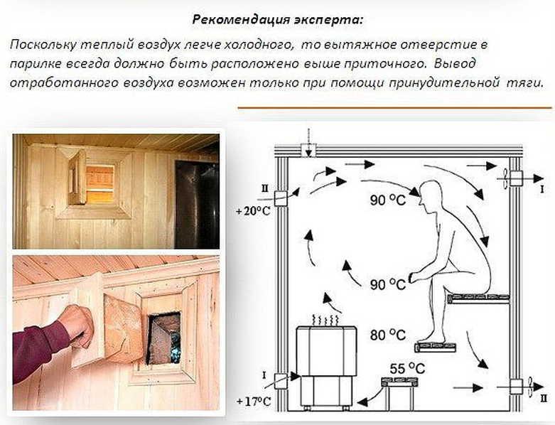 Вентиляция в парилке и предбаннике: схема и устройство, монтаж